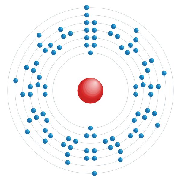 Aktinium Elektroniskt konfigurationsschema