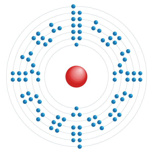Americium Elektroniskt konfigurationsschema