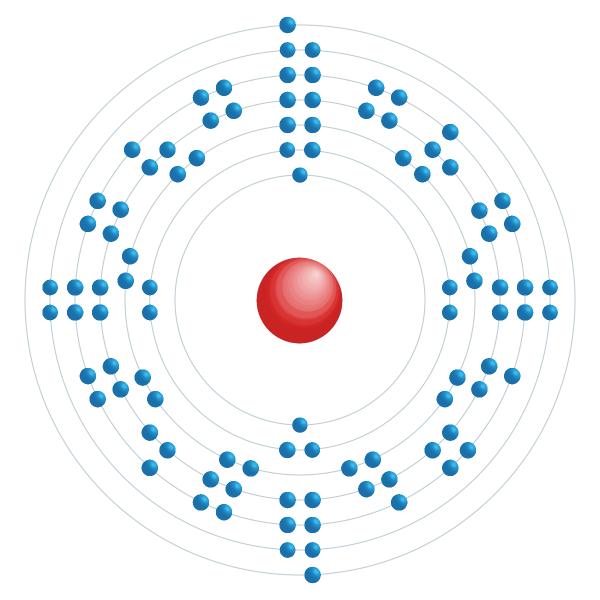 Berkelium Elektroniskt konfigurationsschema