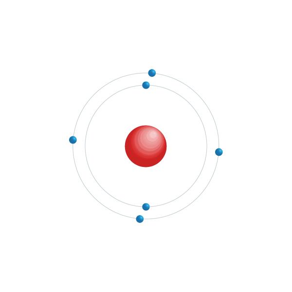 Kol Elektroniskt konfigurationsschema