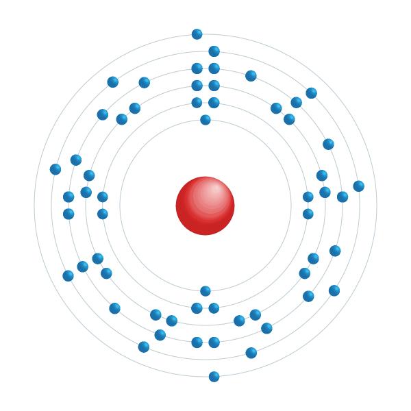 Cerium Elektroniskt konfigurationsschema