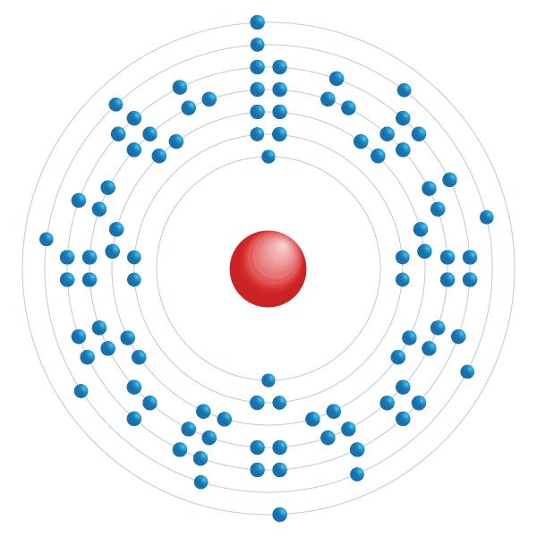 Curium Elektroniskt konfigurationsschema