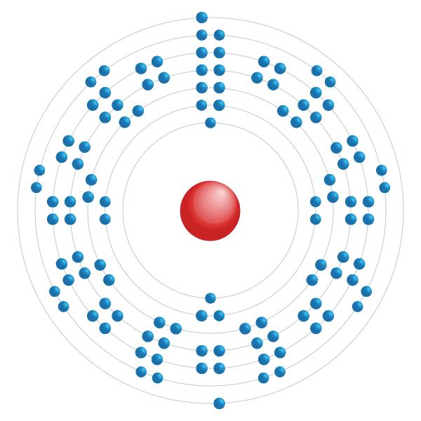 Copernicium Elektroniskt konfigurationsschema