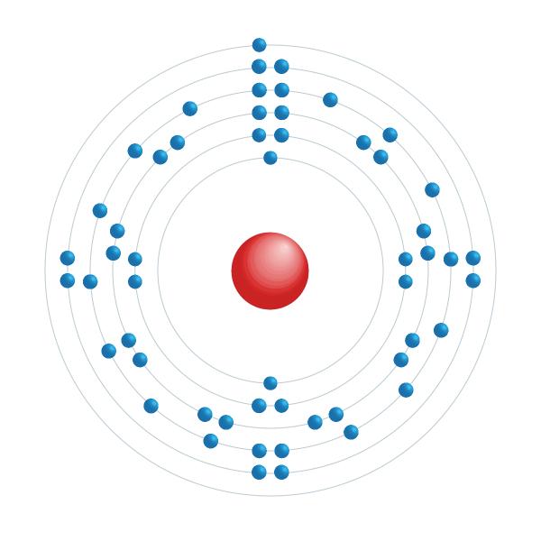 Cesium Elektroniskt konfigurationsschema