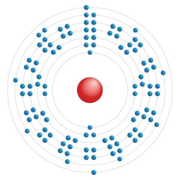 Dubnium Elektroniskt konfigurationsschema