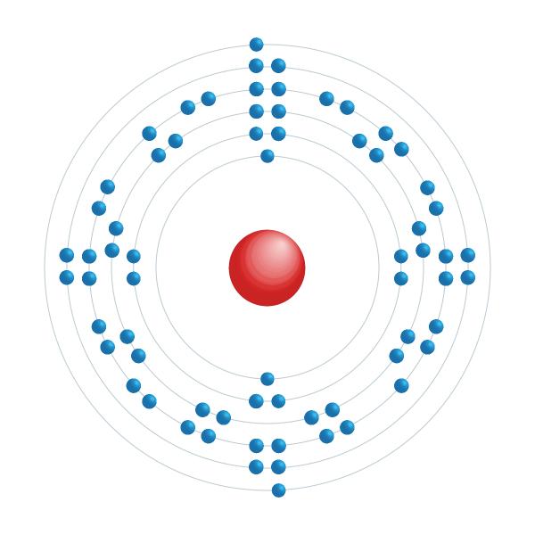 Erbium Elektroniskt konfigurationsschema