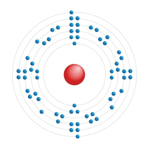 Europium Elektroniskt konfigurationsschema