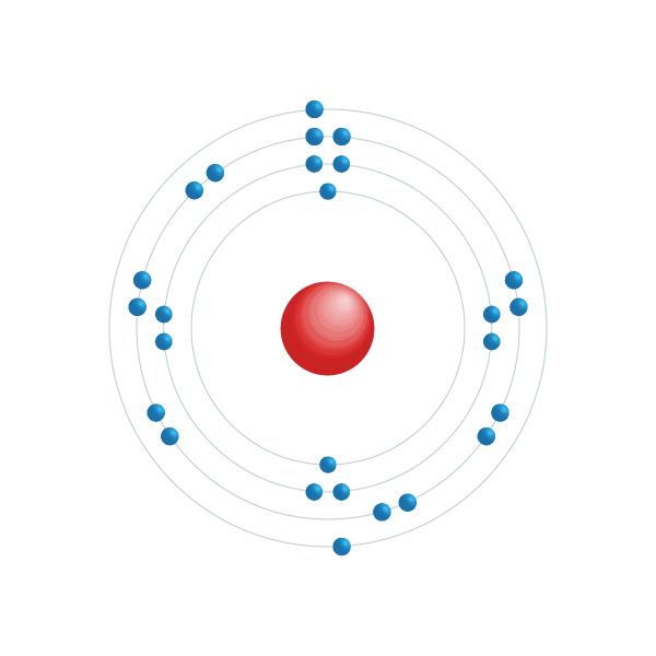 Järn Elektroniskt konfigurationsschema