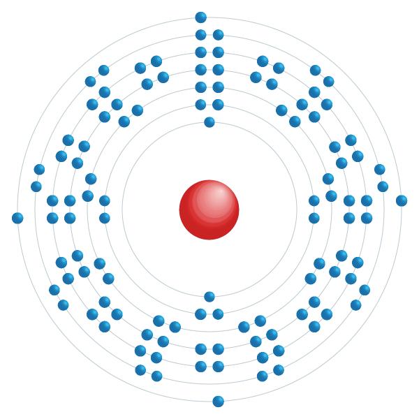Flerovium Elektroniskt konfigurationsschema