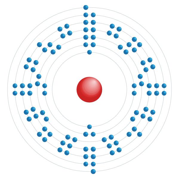 Fermium Elektroniskt konfigurationsschema