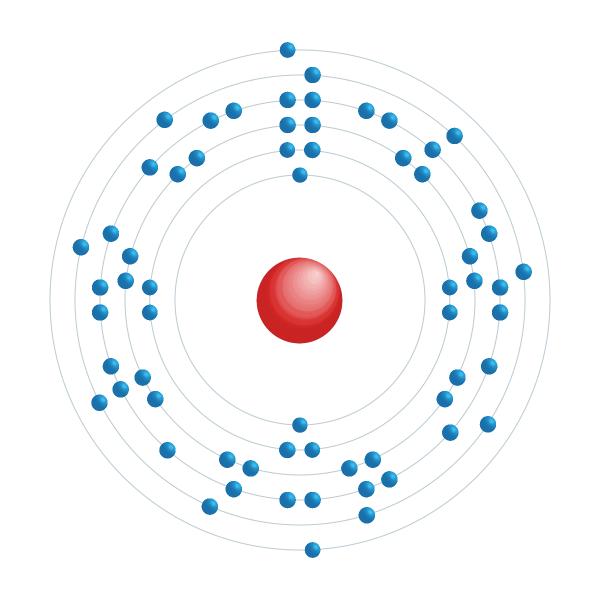 Gadolinium Elektroniskt konfigurationsschema