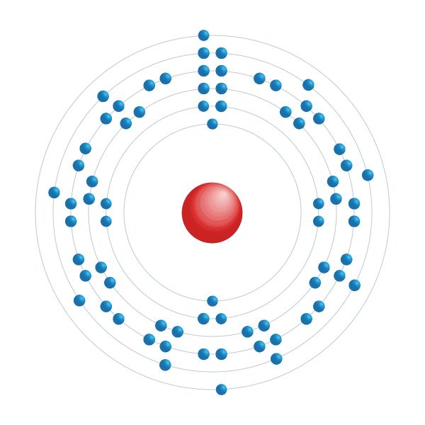 Hafnium Elektroniskt konfigurationsschema