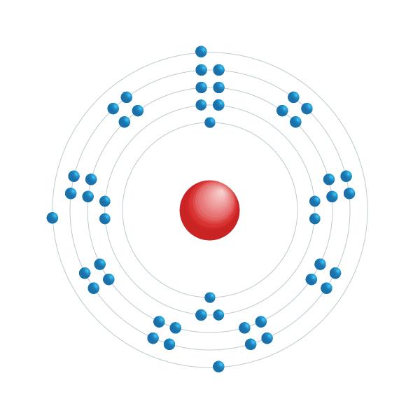 Indium Elektroniskt konfigurationsschema