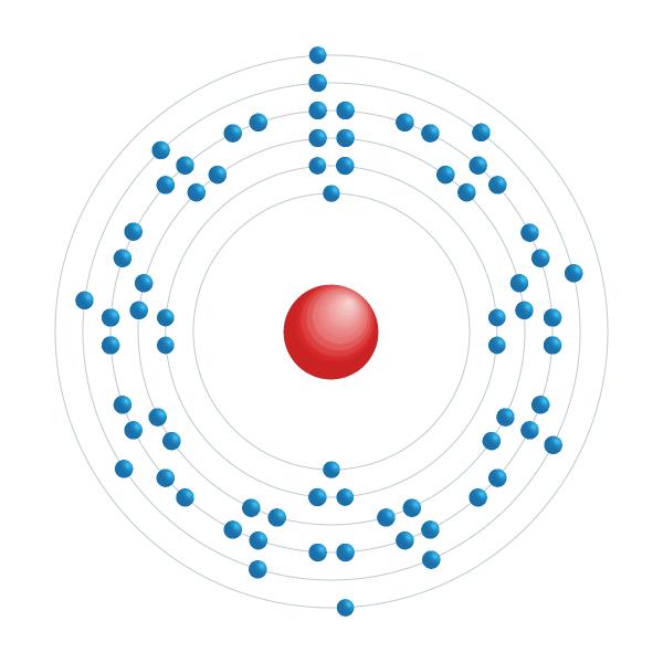 Lutecium Elektroniskt konfigurationsschema