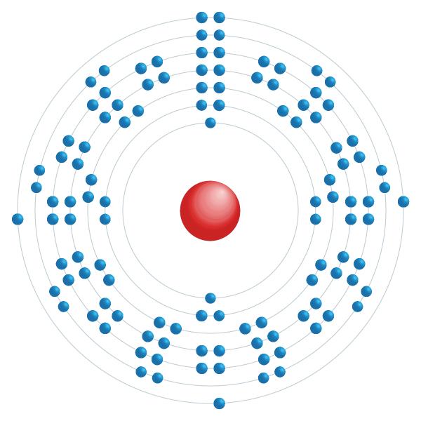 Moscovium Elektroniskt konfigurationsschema