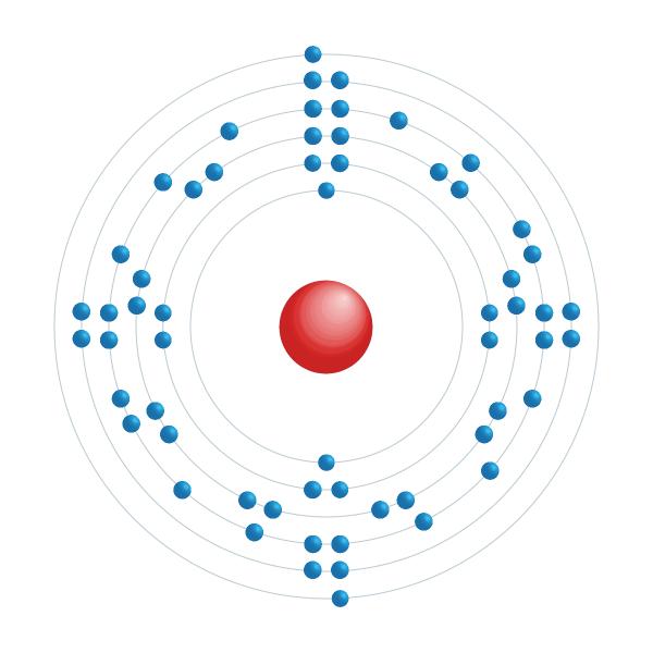 Neodym Elektroniskt konfigurationsschema