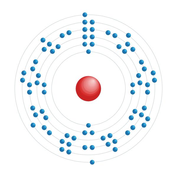 Osmium Elektroniskt konfigurationsschema