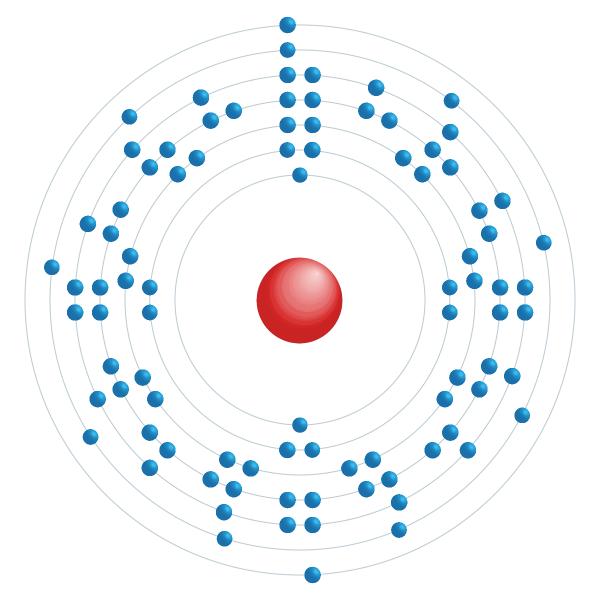 Protaktinium Elektroniskt konfigurationsschema
