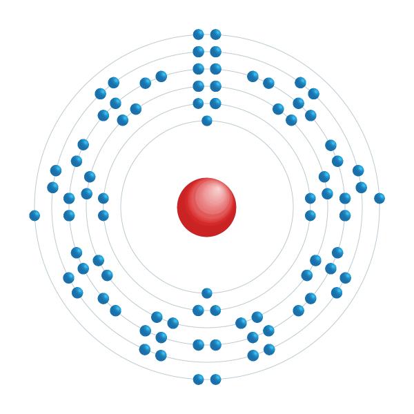 Polonium Elektroniskt konfigurationsschema
