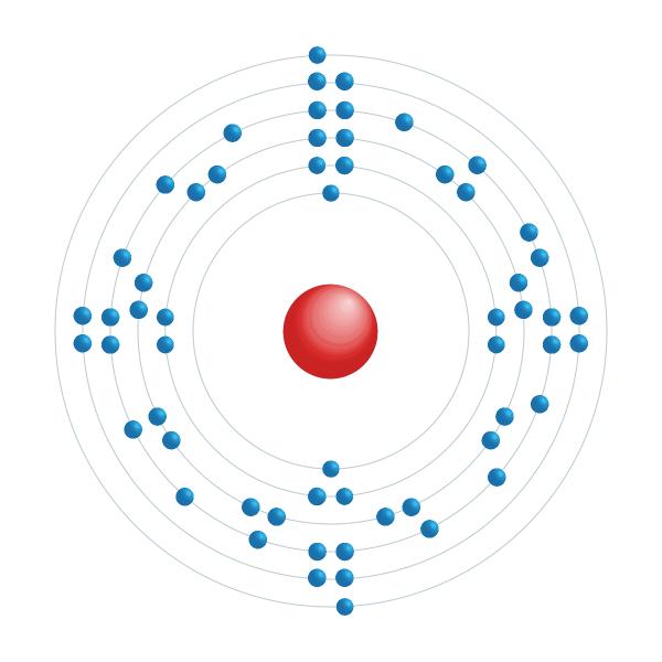 Praseodym Elektroniskt konfigurationsschema