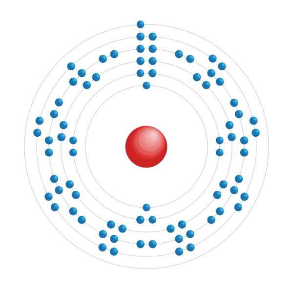 Platina Elektroniskt konfigurationsschema