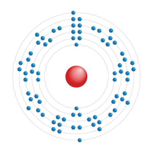 Renium Elektroniskt konfigurationsschema