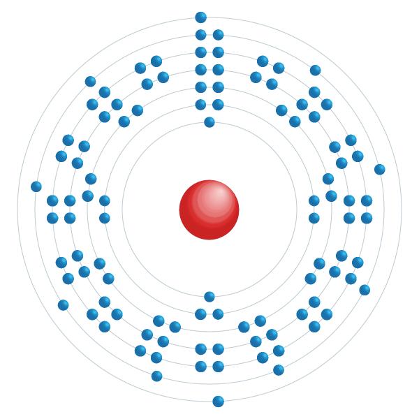 Rutherfordium Elektroniskt konfigurationsschema