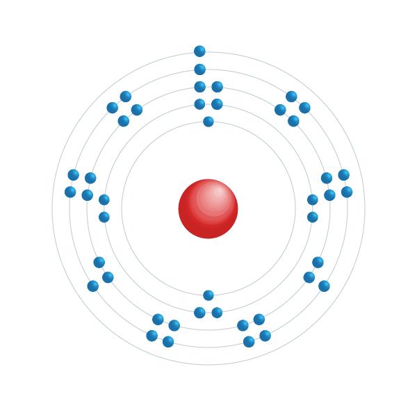 Rutenium Elektroniskt konfigurationsschema