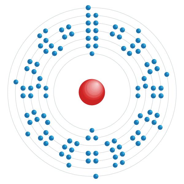 Seaborgium Elektroniskt konfigurationsschema