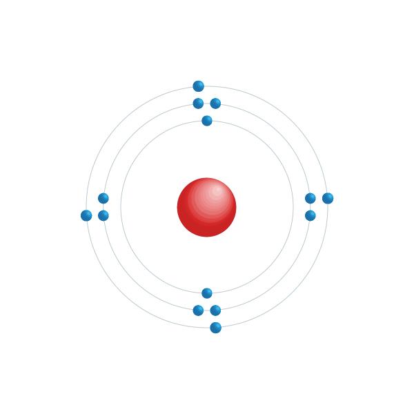 Kisel Elektroniskt konfigurationsschema
