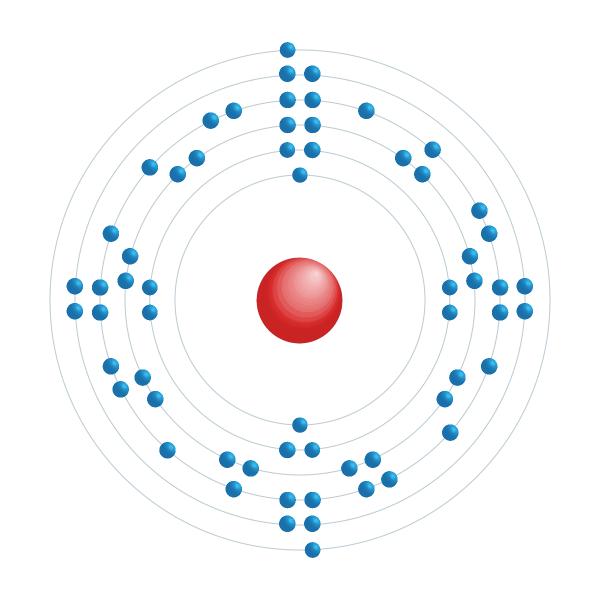 Samarium Elektroniskt konfigurationsschema