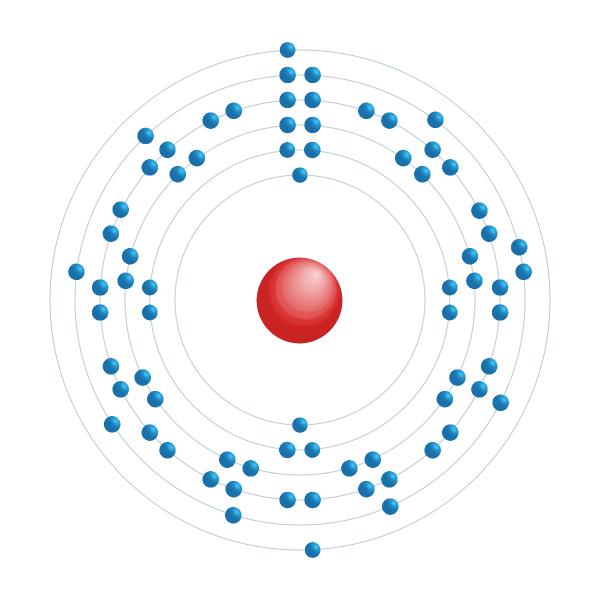 Tantal Elektroniskt konfigurationsschema