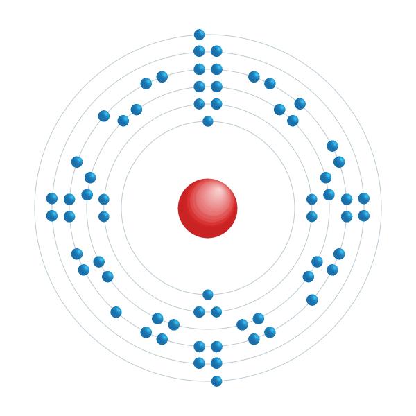 Terbium Elektroniskt konfigurationsschema