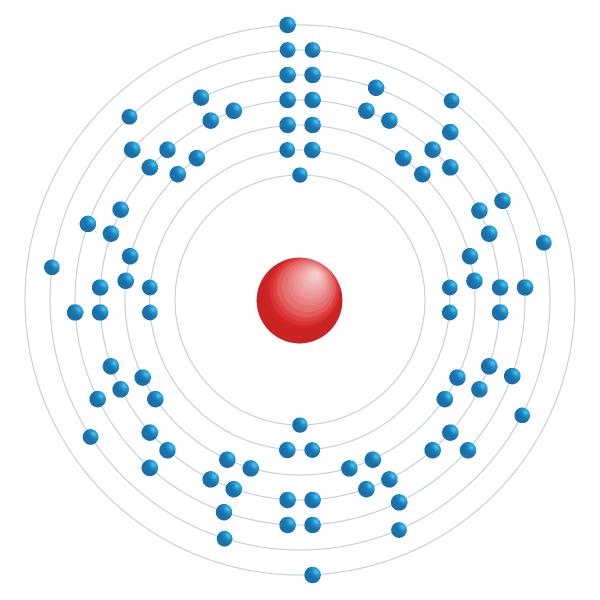 Thorium Elektroniskt konfigurationsschema
