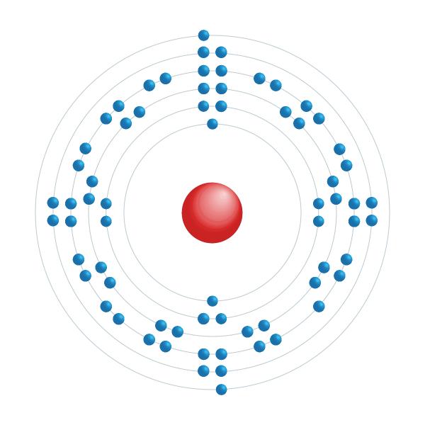 Thulium Elektroniskt konfigurationsschema