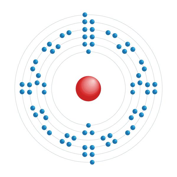 Ytterbium Elektroniskt konfigurationsschema